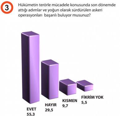 Türkiyede siyasi gündem araştırması galerisi resim 4