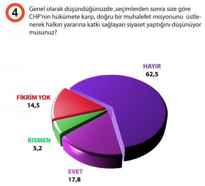 Türkiyede siyasi gündem araştırması galerisi resim 5