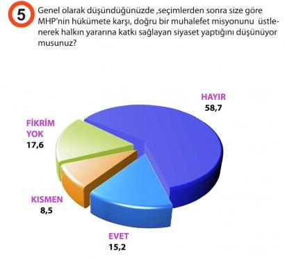Türkiyede siyasi gündem araştırması galerisi resim 6