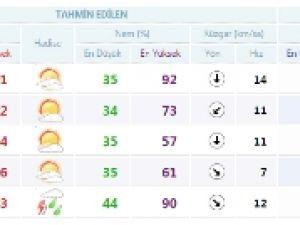 Konya'da bugün hava nasıl olacak