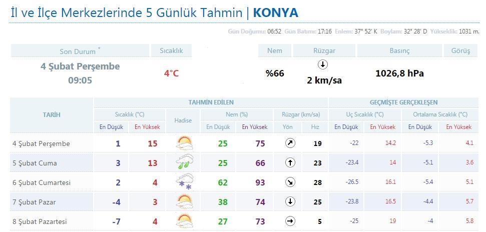 Konya'da 5 günlük hava tahmini galerisi resim 1
