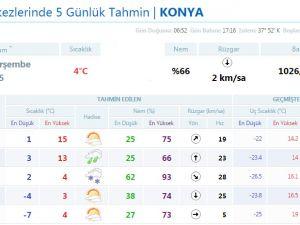 Konya'da 5 günlük hava tahmini