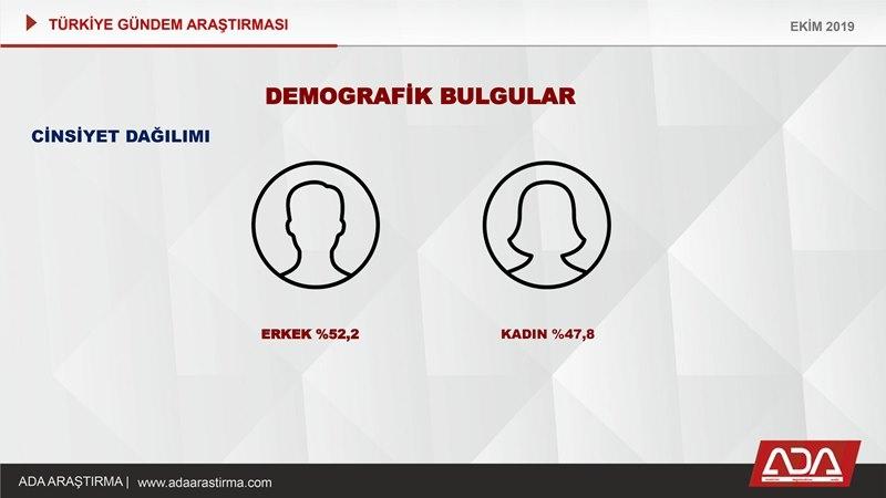 Türkiye Gündem Araştırması (Ekim 2019) galerisi resim 3