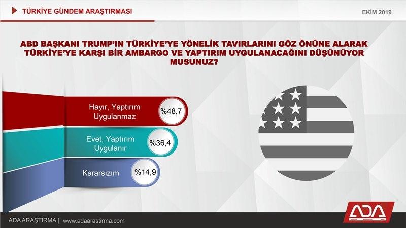 Türkiye Gündem Araştırması (Ekim 2019) galerisi resim 32