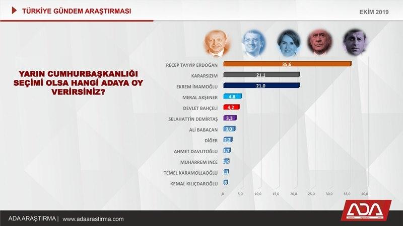 Türkiye Gündem Araştırması (Ekim 2019) galerisi resim 50