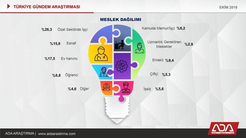 Türkiye Gündem Araştırması (Ekim 2019) galerisi resim 6