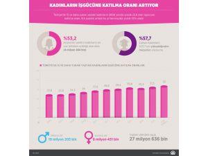 GRAFİKLİ -  Kadınların iş gücüne katılma oranı artıyor