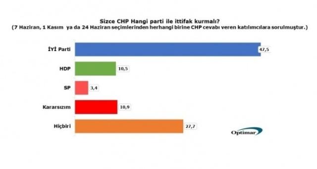 Optimar anketine göre CHP tabanı HDP ve SP ile ittifak istemiyor