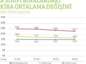 İstanbul'da ofis kiraları düştü, ofislerin 3'te 1'i boş kaldı