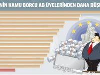 Avrupa borca battı!