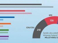 Almanya seçim sonuçları
