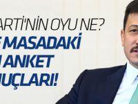 İşte masadaki son anket sonuçları! AK Parti büyük farkla önde...