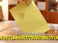 İşte Erdoğan ve Cumhur İttifakı'nın oy oranları!