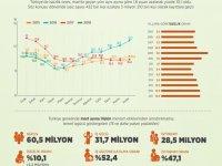 Türkiye'de İşsizlik azaldı
