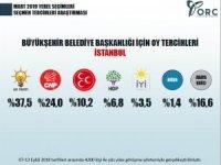Bu anketin mesajı AK Parti'ye