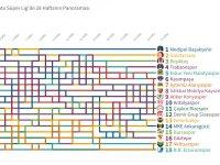 İnteraktif: Spor Toto Süper Lig'de 28 haftanın panoraması